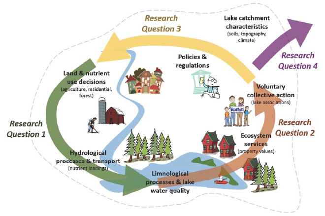 Water quality and human decision making are driven by dynamic interactions in lake catchments. (Figure credit: K. Cobourn)