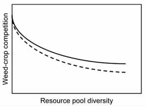 Resource Pool Diversity